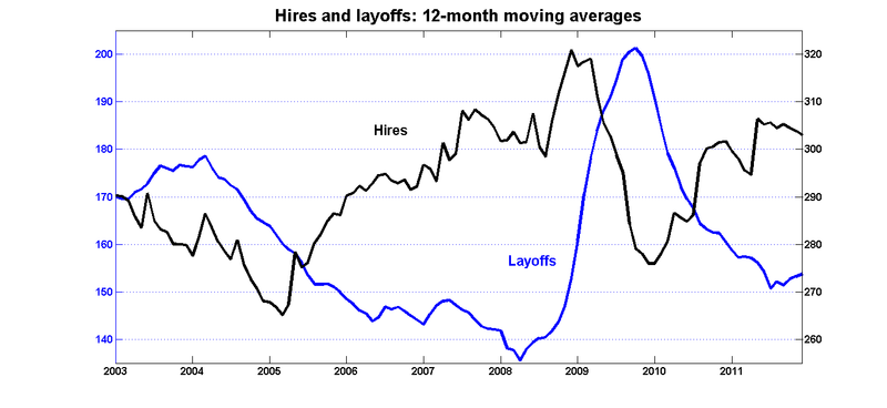 Hires_layoffs
