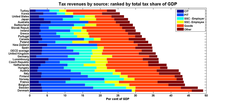 Oecd_tax_shares_ranked_total