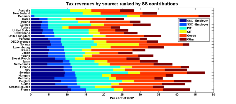 Oecd_tax_shares_ranked_ssc