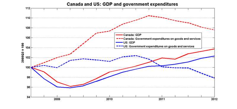 Can_us_govt_gdp