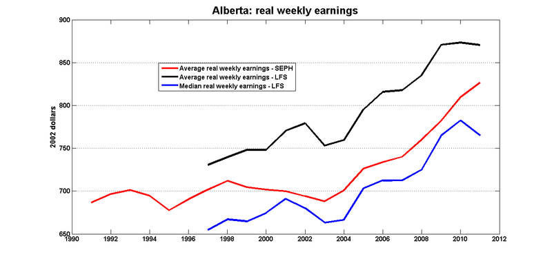Ab_real_weekly_earnings