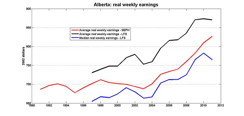 Ab_real_weekly_earnings