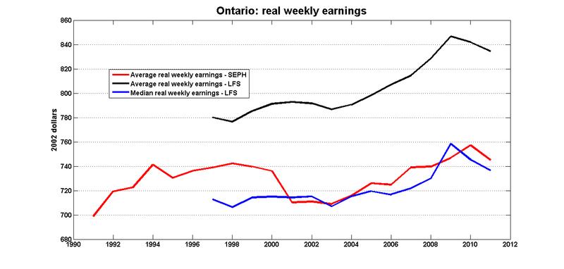 On_real_weekly_earnings