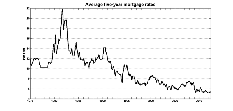 Five year mortgage rates