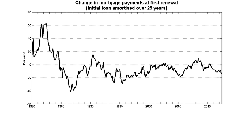 Change mortgage payments