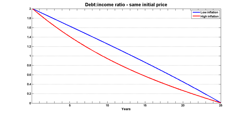 Debt income same price