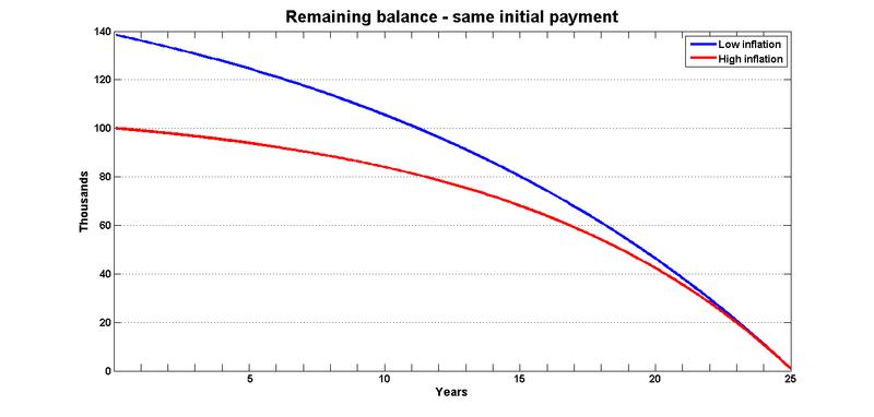 Balance same payment