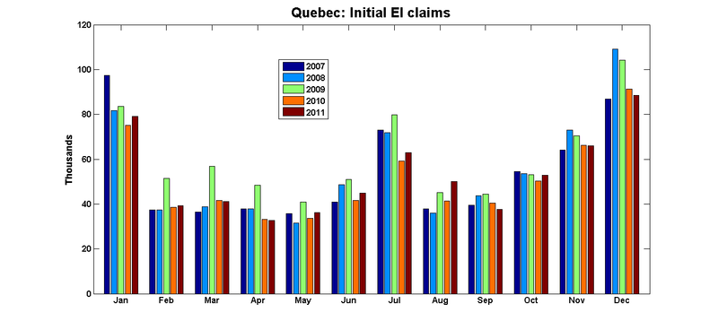 Ei_claims_quebec