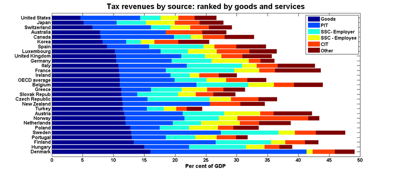 Oecd_tax_shares_ranked_goods