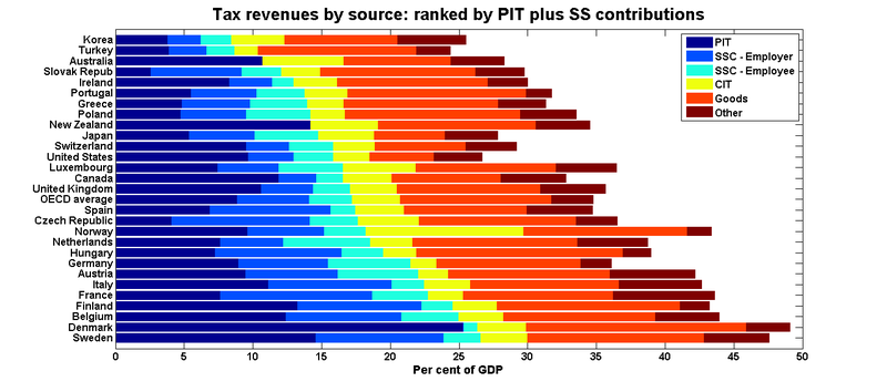Oecd_tax_shares_ranked_pitssc