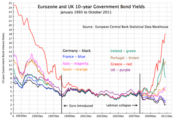 Eurozone-uk-10yr-govt-bond-yields-jan-1993-oct-20111