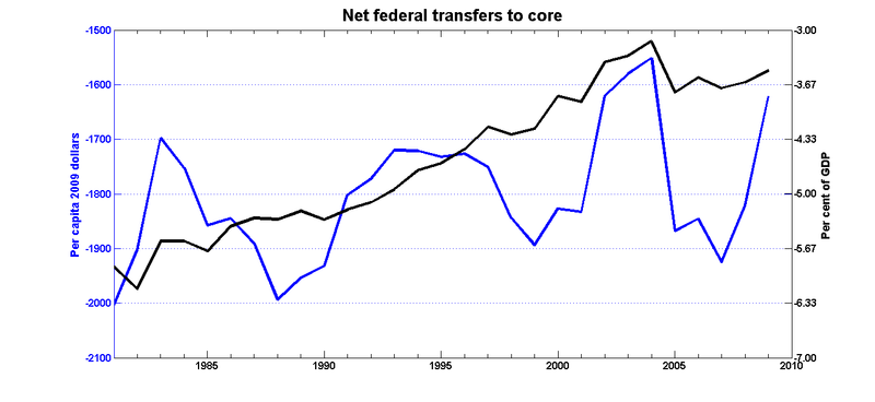 Fed_transfers_core