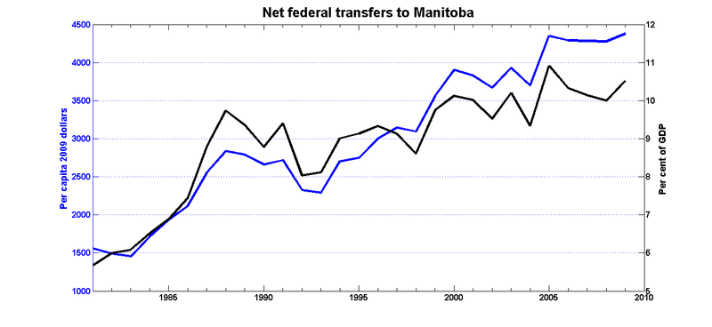 Fed_transfers_manitoba