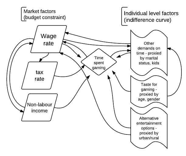 Worthwhile Canadian Initiative Flowcharts As Models