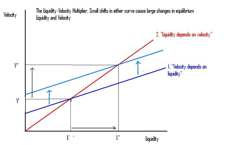 Liquidity-Velocity multiplier
