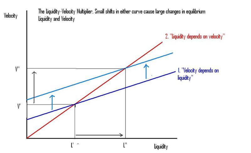 Liquidity-Velocity multiplier