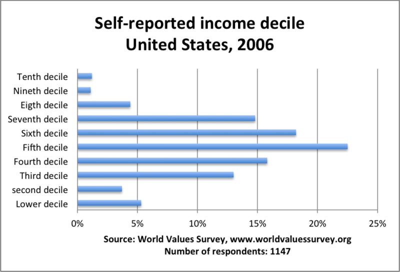 Income_decile