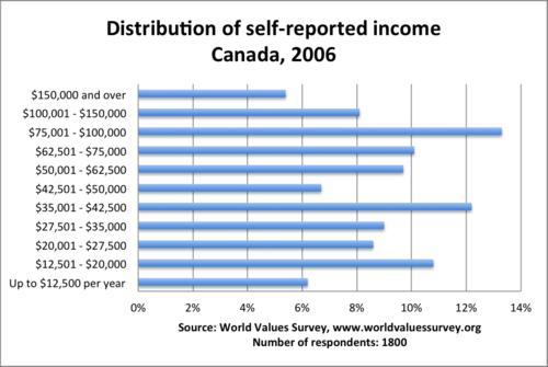 Canada_income_wvs