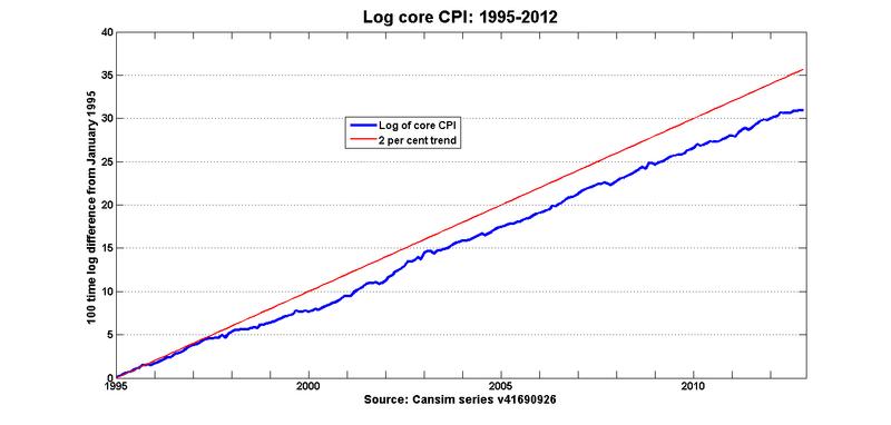 Log_core_cpi_1995_2012
