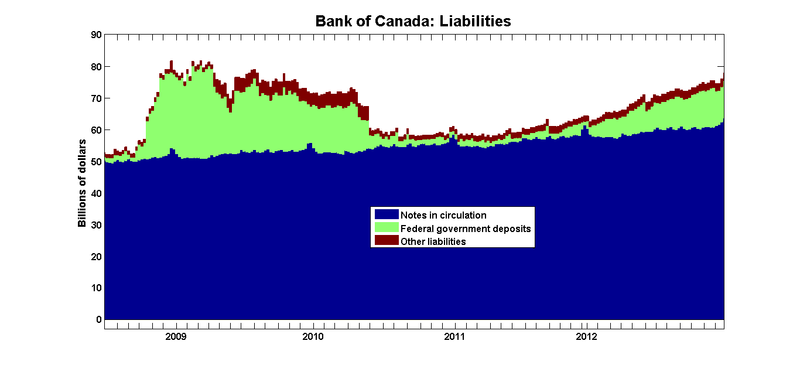 BoC_Liabilities_Jan2013