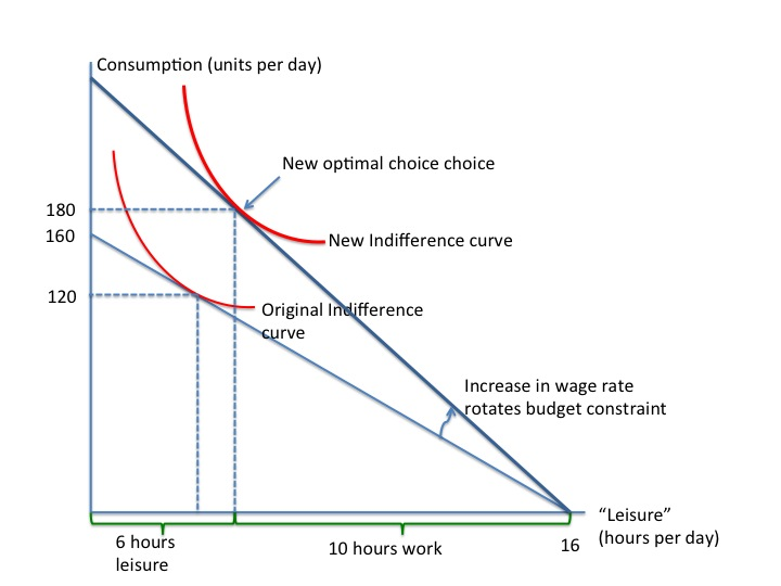 Increase in wage rate