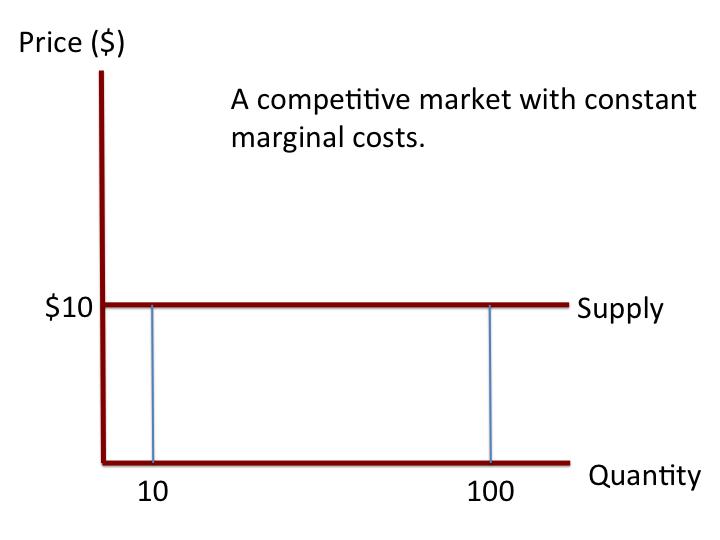 Horizontal_supply_curve