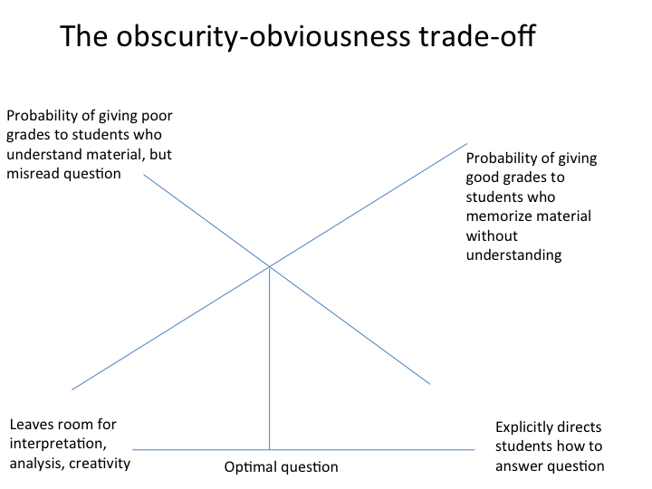 Obscurity-obviousness