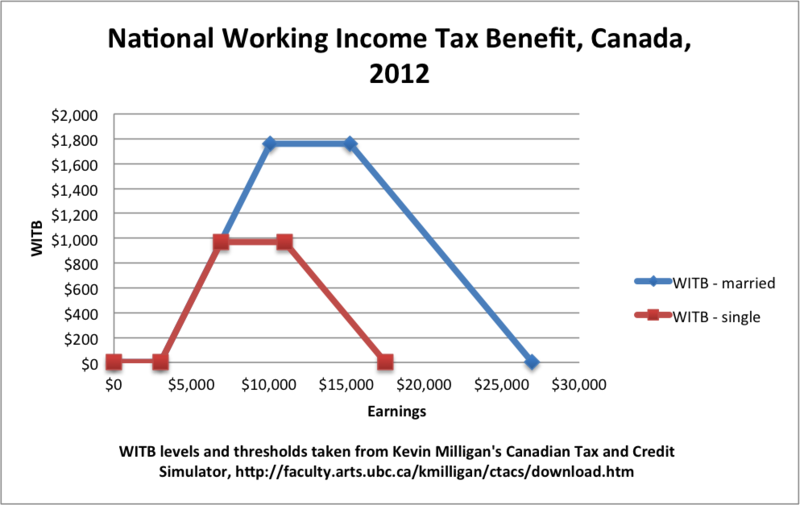 Working Income Tax Benefit - bmdservices.ca