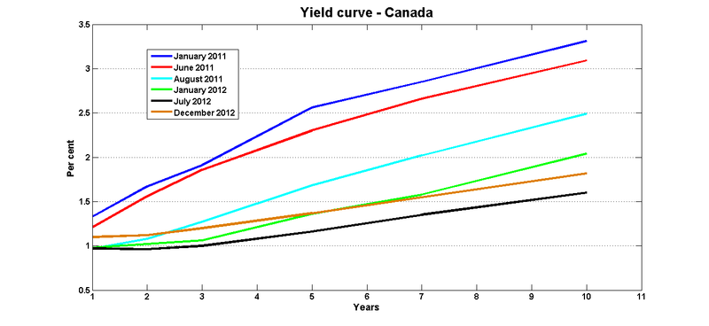 Yield_curve_jan_2011_dec_2012
