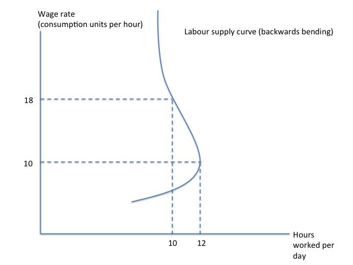 Backward bending labour supply