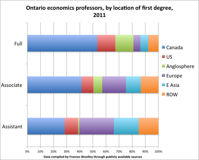 Ontario_econ_profs