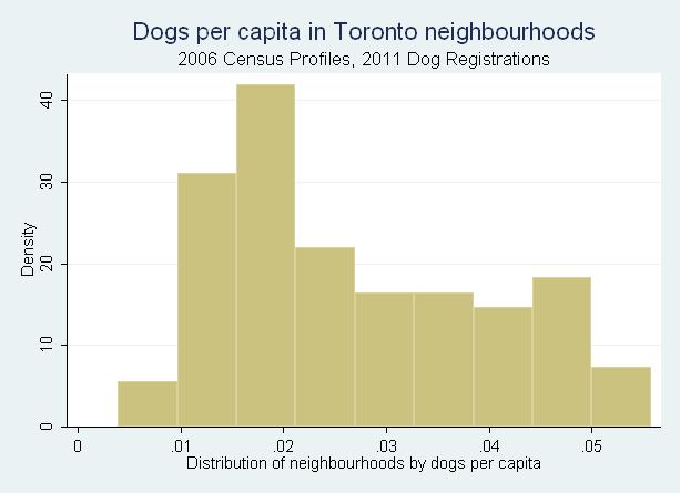 Dogs_per_capita