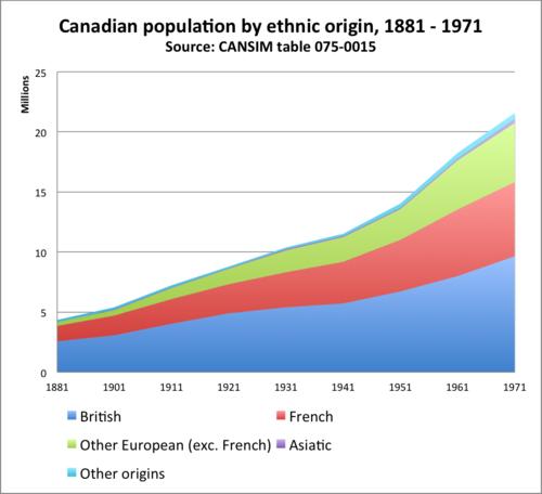 Canadian_ethnicity