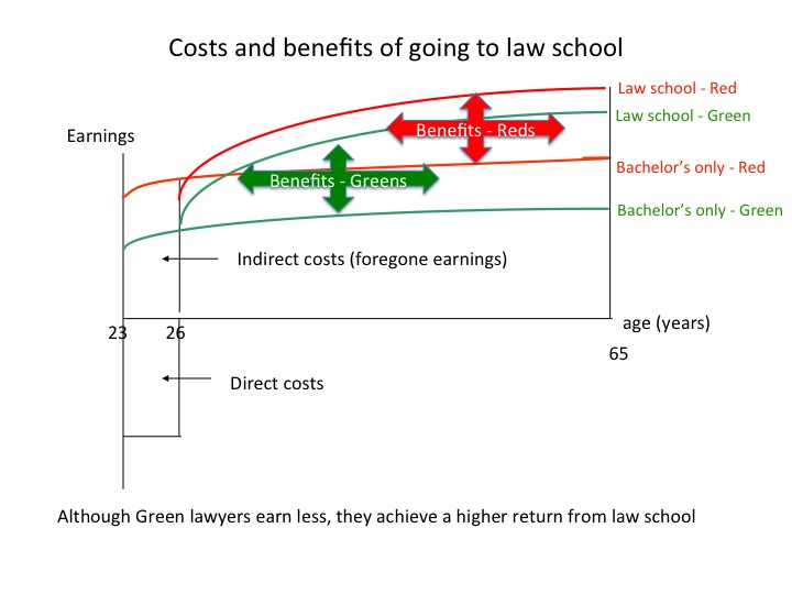 Law_school_investment