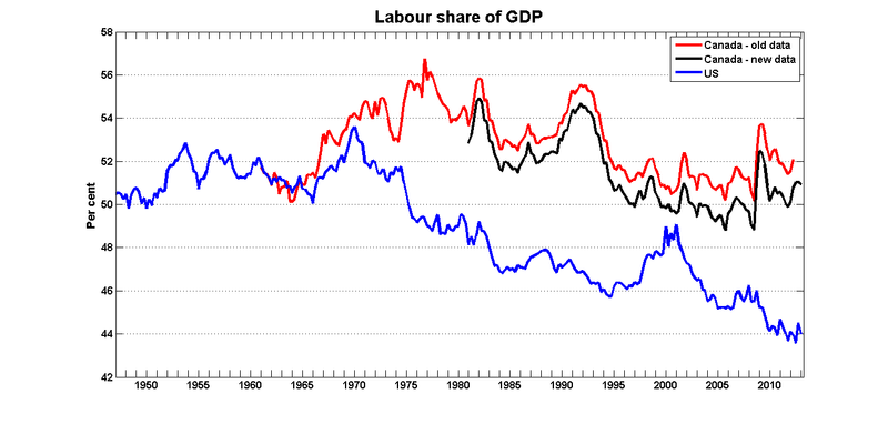 Labour_share_gdp_canusa