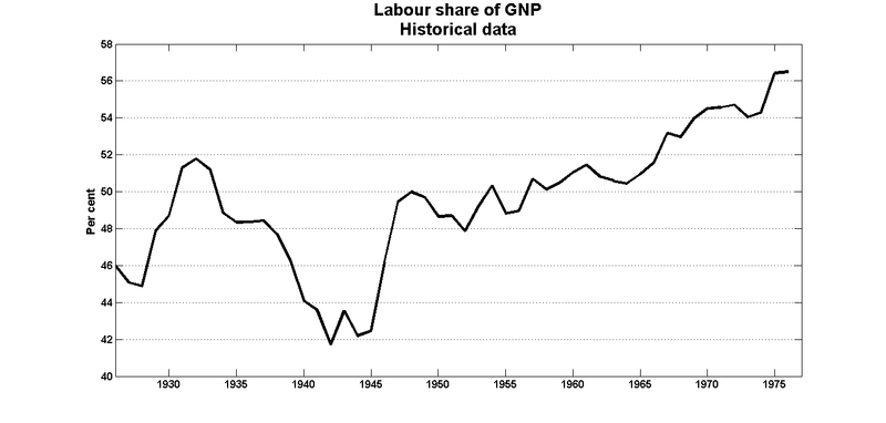 Labour_share_gnp_historical