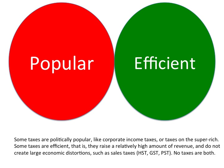 Taxes_popular_efficient