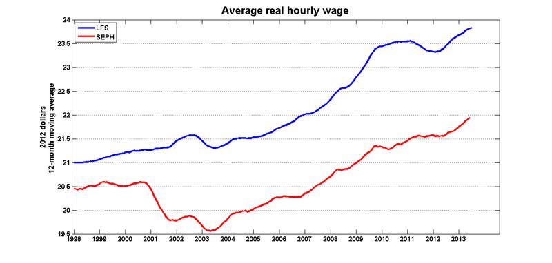 Average_real_hourly_wage