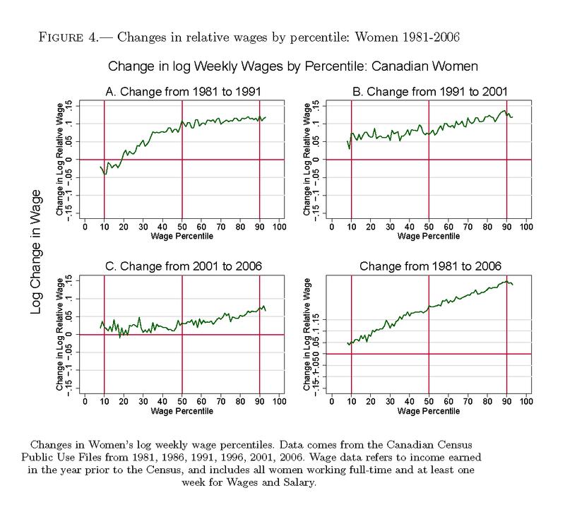 Green_percentiles_women