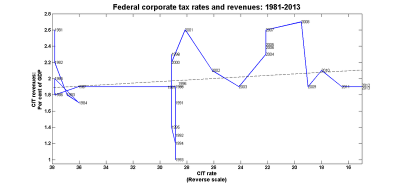 Fed_cit_rates_rev_1981_2013_reversed