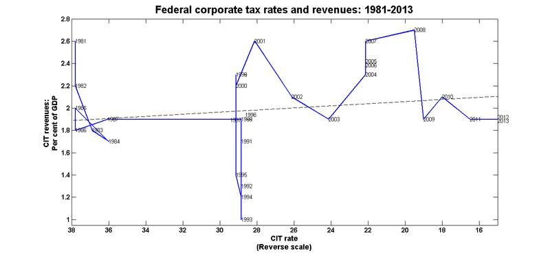 Fed_cit_rates_rev_1981_2013_reversed