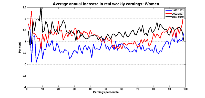 Earnings_growth_percentiles_women