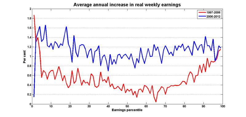 Earnings_growth_percentiles_all_harper