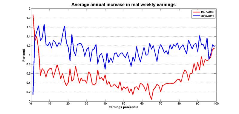 Earnings_growth_percentiles_all_harper