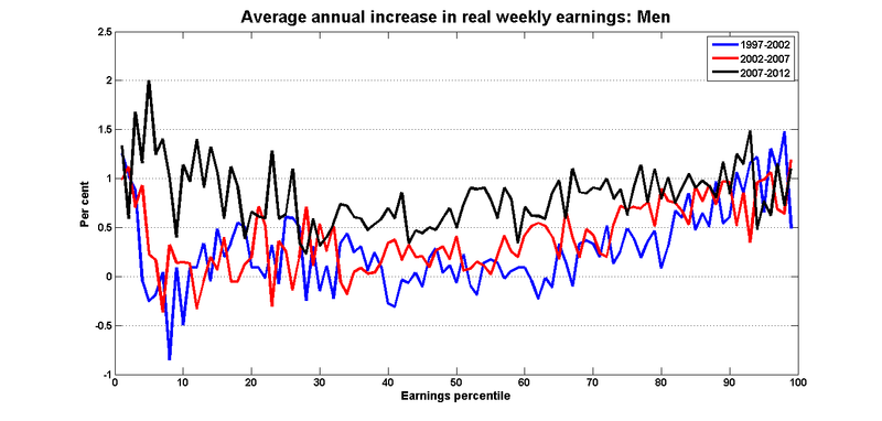 Earnings_growth_percentiles_men