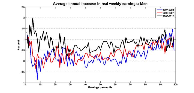Earnings_growth_percentiles_men