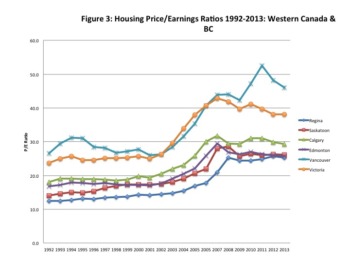 Worthwhile Canadian Initiative Canadian Housing Prices