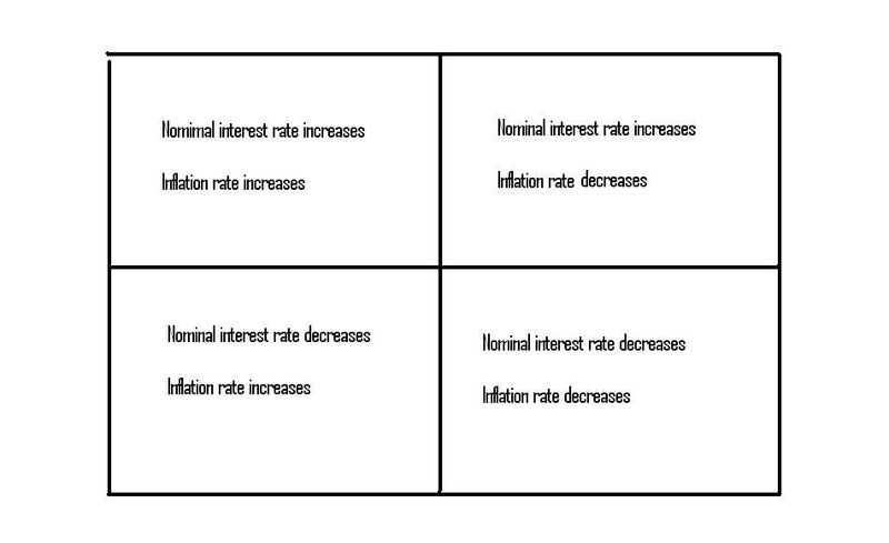 Nominal interest rates and inflation