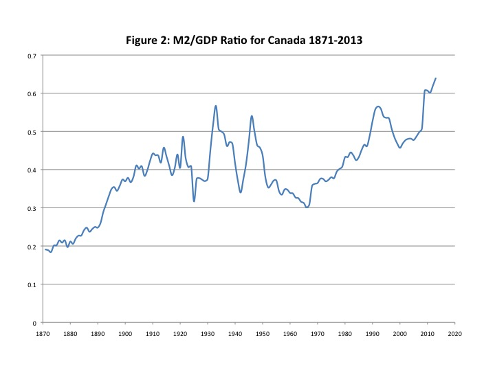 Worthwhile Canadian Initiative When Will Low Interest Rates End
