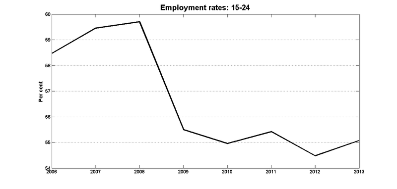 Youth_emp_rates_2006_2013
